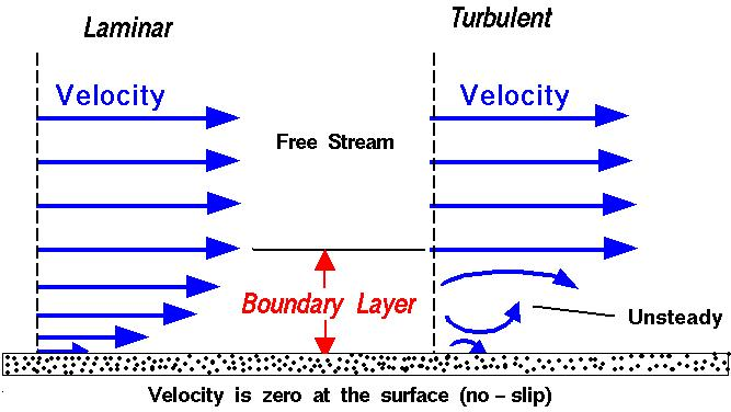 laminar boundary layer assignment Measurement of boundary layer  responding to laminar through turbulent flows the height of the boundary layer ranged from around 3 mm to 29 mm displacement.