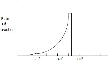 Dependence of rate of enzyme lies between on temperature