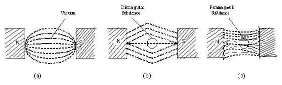 Diamagnetic Paramagnetic Ferromagnetic Substances Assignment Help ...