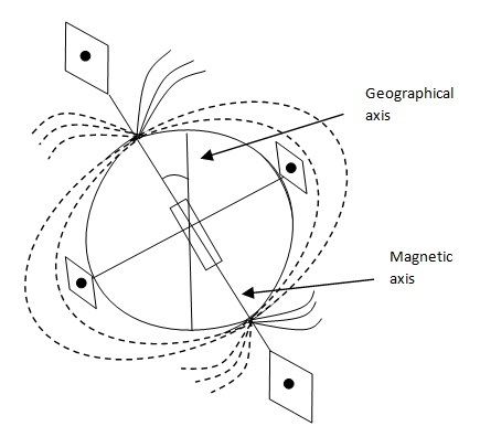 Earth Magnetized Sphere
