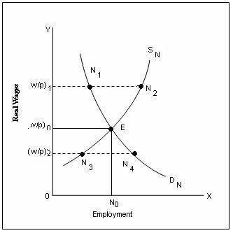 equilibrium homework