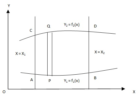 Evaluation of Double Integrals
