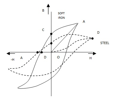 Hysteresis Curves
