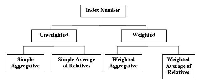 Methods of Constructing Index Numbers