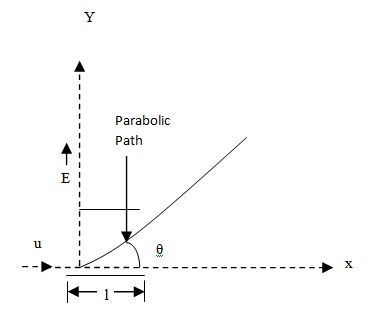 Motion of Charged Particle