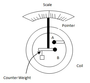 Moving Iron Ammeter1