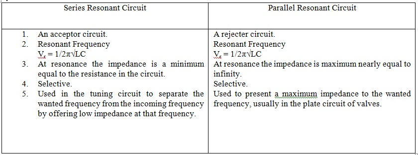 Series and Parallel Resonant Circuits Assignment Help