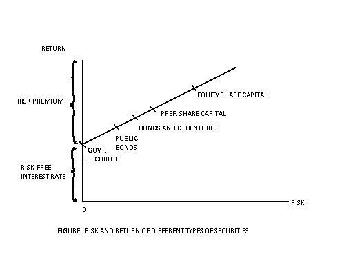 relationship between risk and return in finance