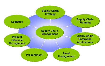Supply Chain Management   Programme   Master s degree programmes     Dissertation reports supply chain management  Dissertation reports supply  chain management