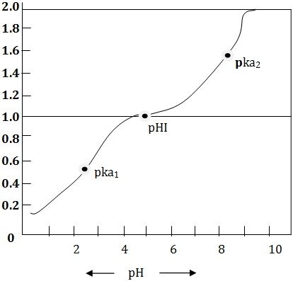 Titration curve of amino acid glycine showing values Isoeletic