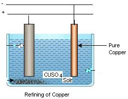 Applications Of Electrolysis assignment help, Applications Of