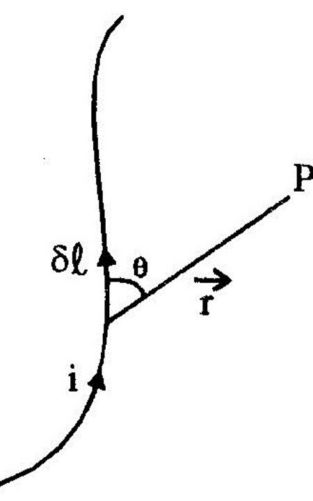 Biot Savart Law Assignment Help, Homework Help, Online Live Physics