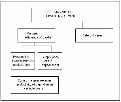 determinants of foreign portfolio investment The determinants of fpi are somewhat more complex, however because  portfolio investment earnings are more likely to be tied to the broader  macroeconomic.