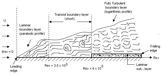 laminar boundary layer assignment Define laminar boundary layer near the leading edge of the surface of the plate the thickness of boundary layer is small and flow is laminar.
