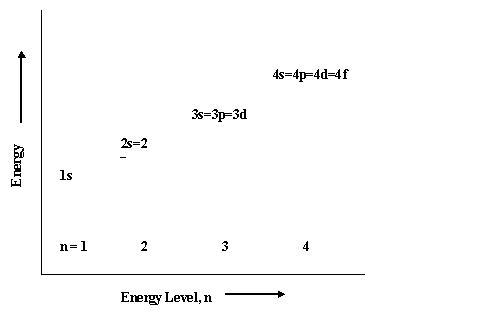 Energy Level Chemistry Energy Level Diagram For