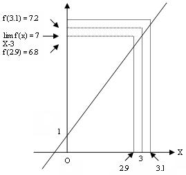 Limits homework help