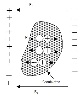 properties of conductor