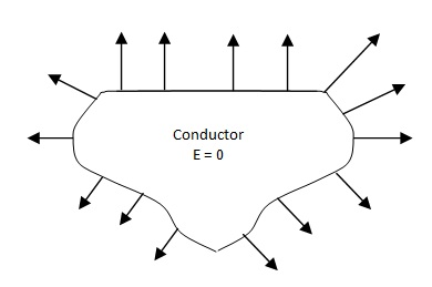 properties of conductor1