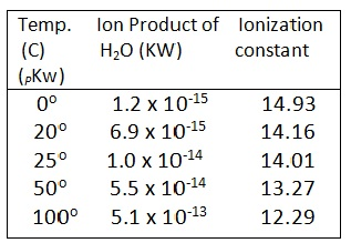 properties of lonic solution