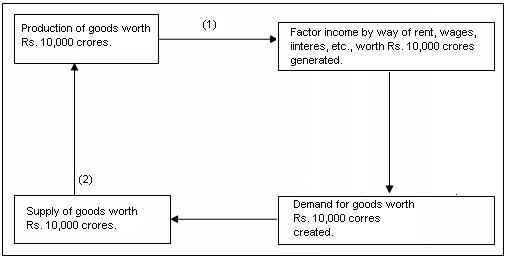 Homework help online economics