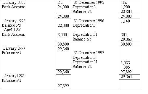 Less: Depreciation Year I 1,200 22,800. Less: Depreciation Year II 1,140  21,660. Less: Depreciation Year III 1,083 20,577 (ii)Second Purchase 8,000