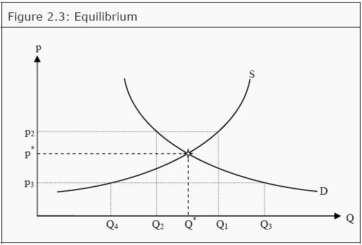 Market Equilibrium Assignment Homework Help