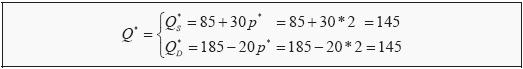 Find equilibrium point mathematically - assignment homework help