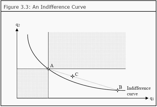 Indifference Curve Assignment Homework Help
