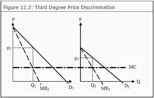 third degree price discrimination econ essay Third-degree price discrimination 3rd degree price discrimination occurs when  different groups of consumers are charged different prices for the same good.