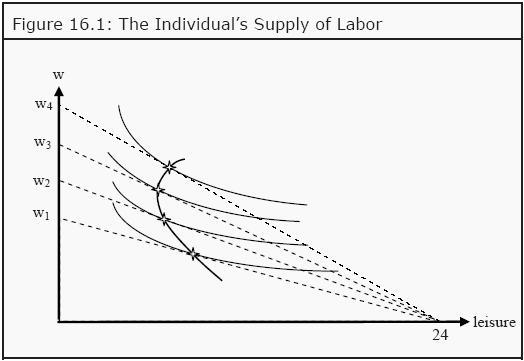 sample economics homework
